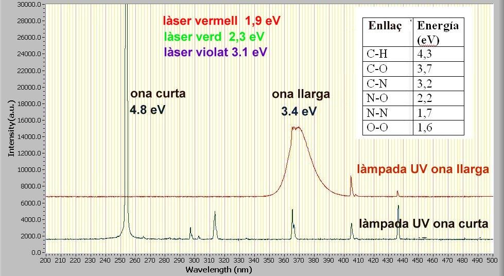 Fig 5. Energia lampares UV