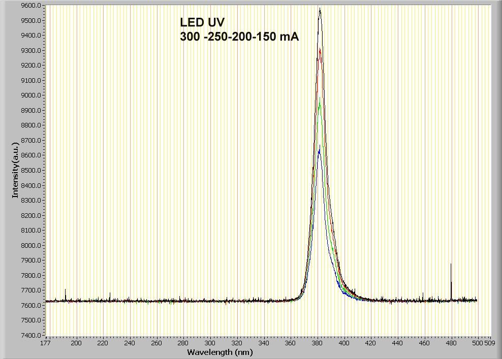 Figura 7. LED UV 300 to 150 mA