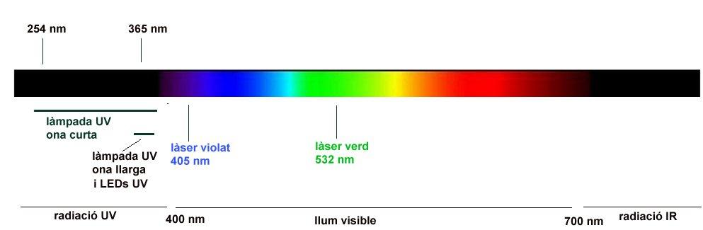fig 1. espectre elctromag